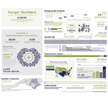 hunger numbers